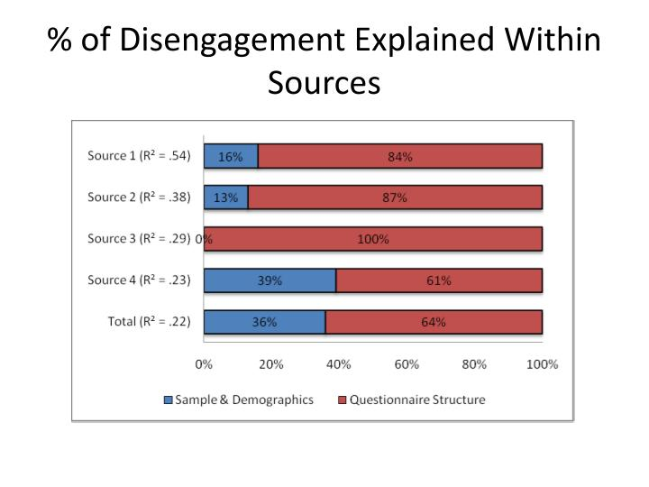 % of Disengagement Explained Within Sources