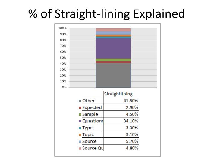 % of Straight-lining Explained