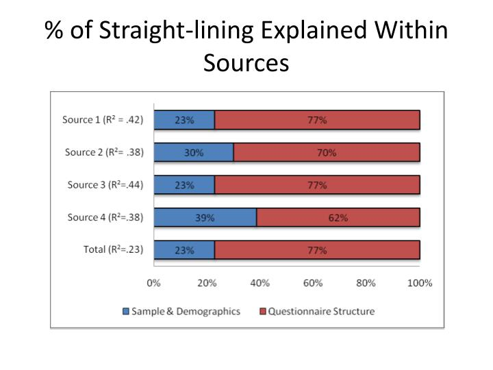 % of Straight-lining Explained Within Sources