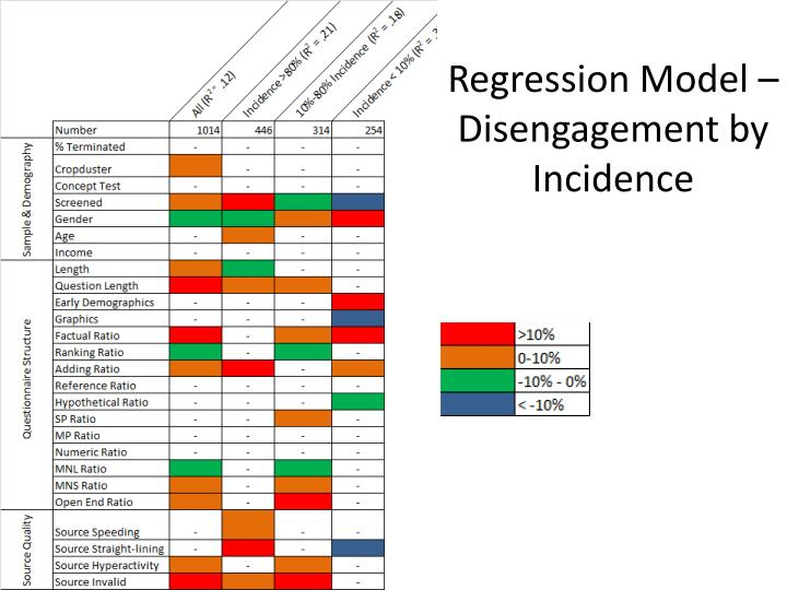 Regression Model – Disengagement by Incidence