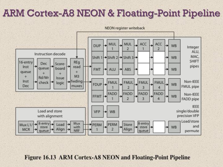 ARM Cortex-A8 NEON