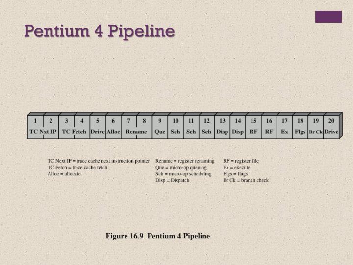 Pentium 4 Pipeline