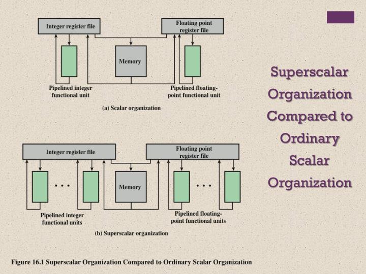 Superscalar Organization Compared to Ordinary Scalar Organization