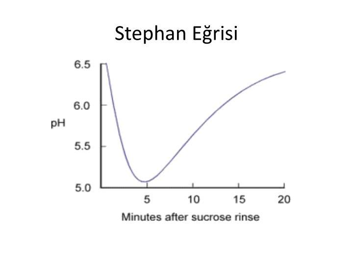 Stephan Eğrisi