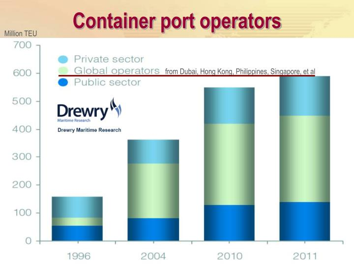 Container port operators