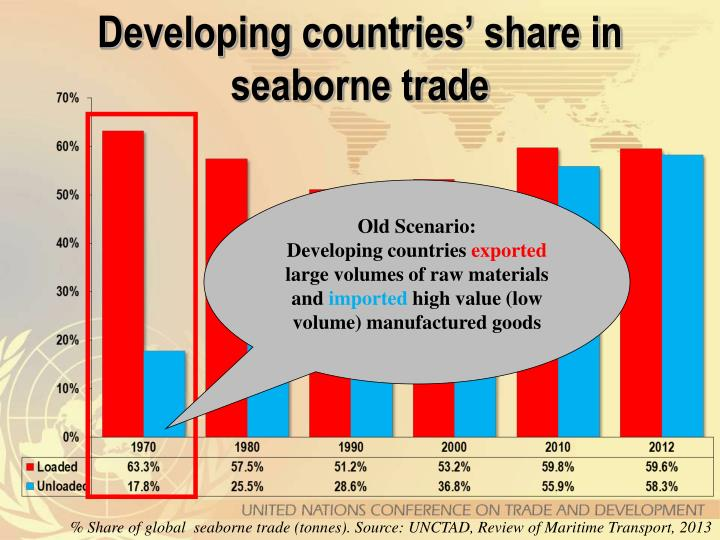 Developing countries' share in seaborne trade