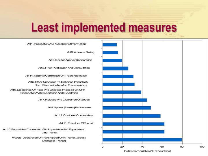 Least implemented measures