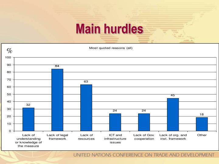 Main hurdles