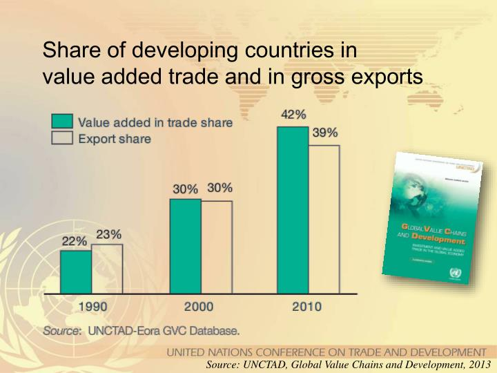 Share of developing countries in