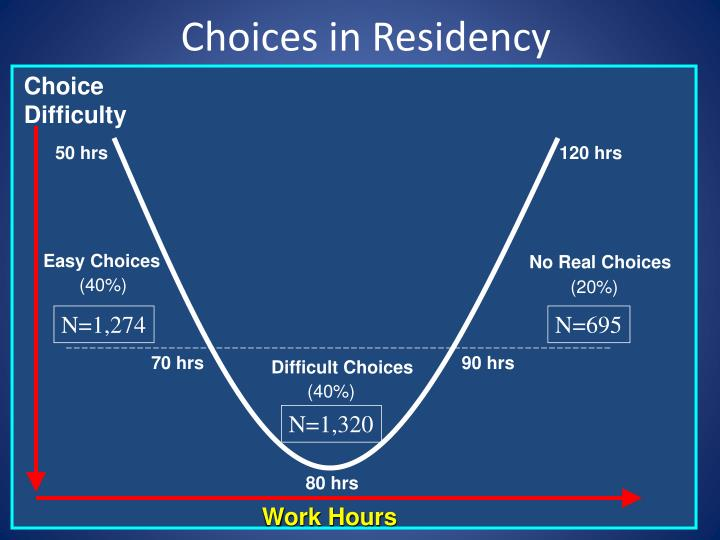 Choices in Residency