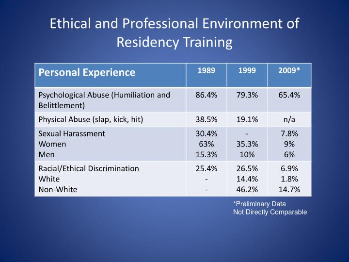 Ethical and Professional Environment of Residency Training