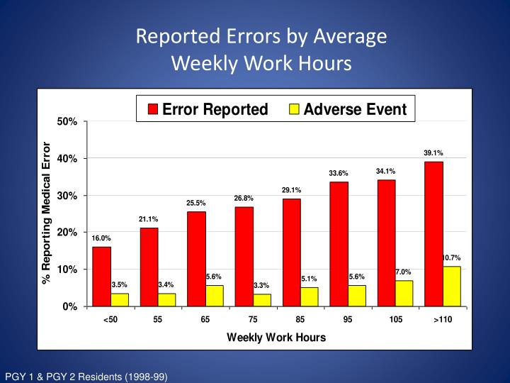 Reported Errors by Average