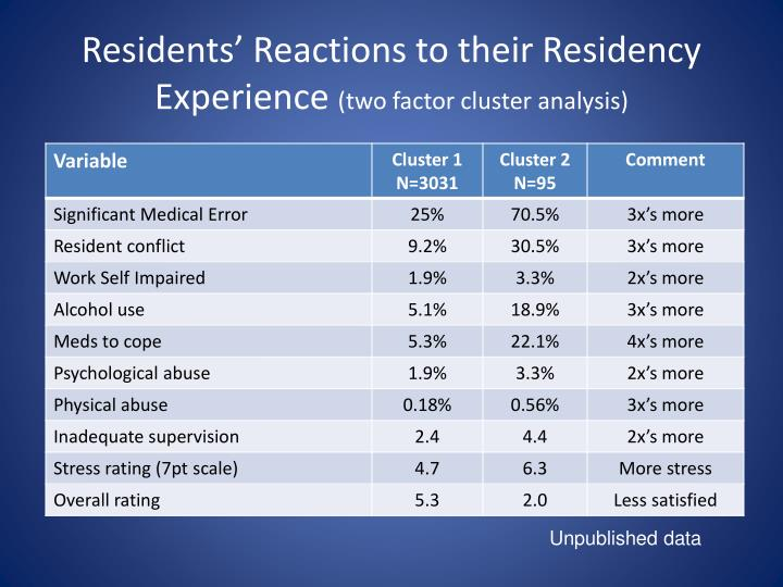 Residents' Reactions to their Residency Experience