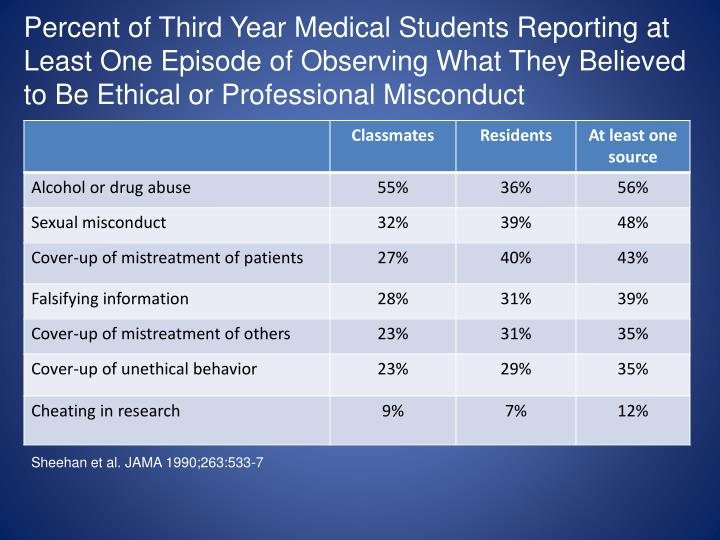 Percent of Third Year Medical Students Reporting at Least One Episode of Observing What They Believed to Be Ethical or Professional Misconduct