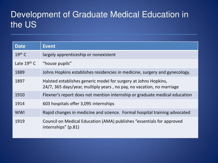 Development of Graduate Medical Education in the US