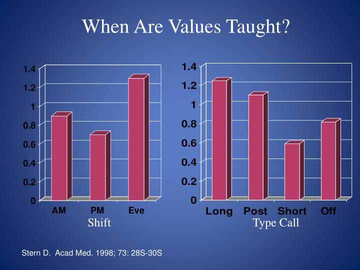 When Are Values Taught?