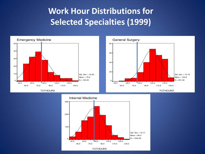 Work Hour Distributions for