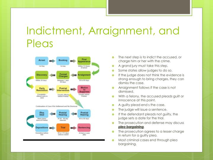 Indictment, Arraignment, and Pleas