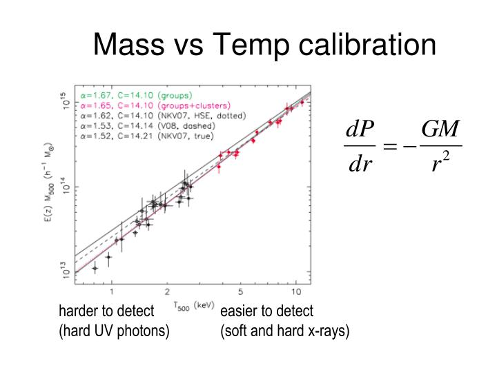 Mass vs Temp calibration