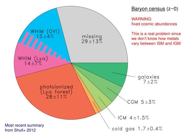 Baryon census
