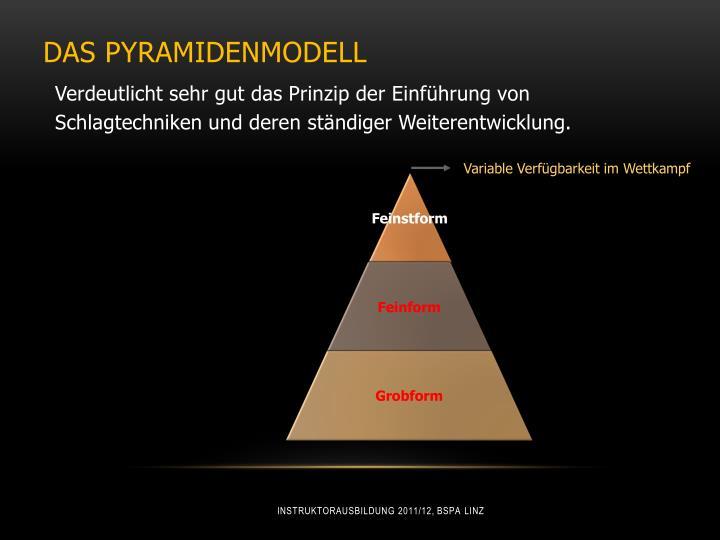 Das Pyramidenmodell