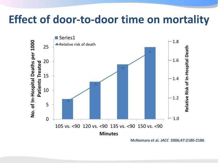 Effect of door-to-door time on mortality