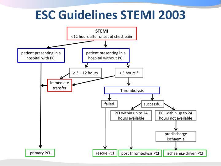 ESC Guidelines STEMI 2003