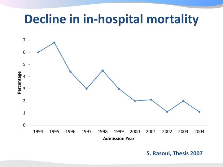 Decline in in-hospital mortality