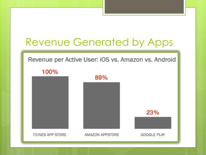 Revenue Generated by Apps
