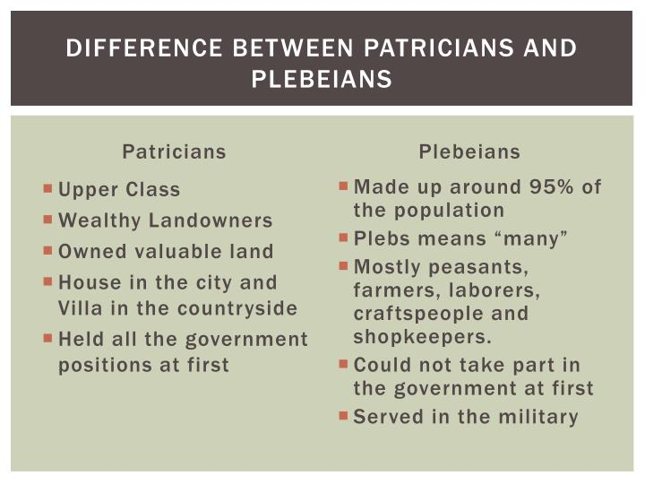 Difference between Patricians and Plebeians