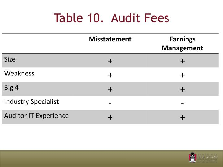Table 10.  Audit Fees