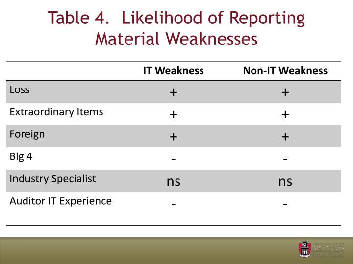 Table 4.  Likelihood of Reporting Material Weaknesses