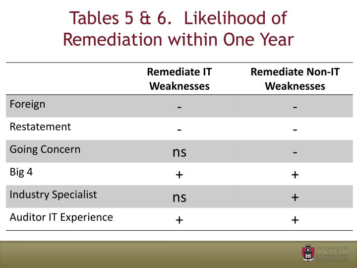 Tables 5 & 6.  Likelihood of Remediation within One Year
