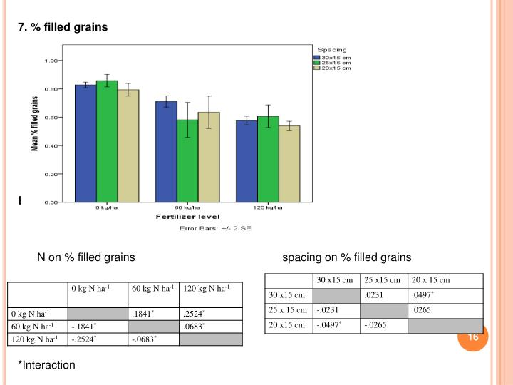 effects of nitrogen and plant spacing Interactive effects of nitrogen and row spacing on growth and yield  nitrogen, plant spacing, yield, sympodial  due to different effects of row spacing and nitrogen levels application on .