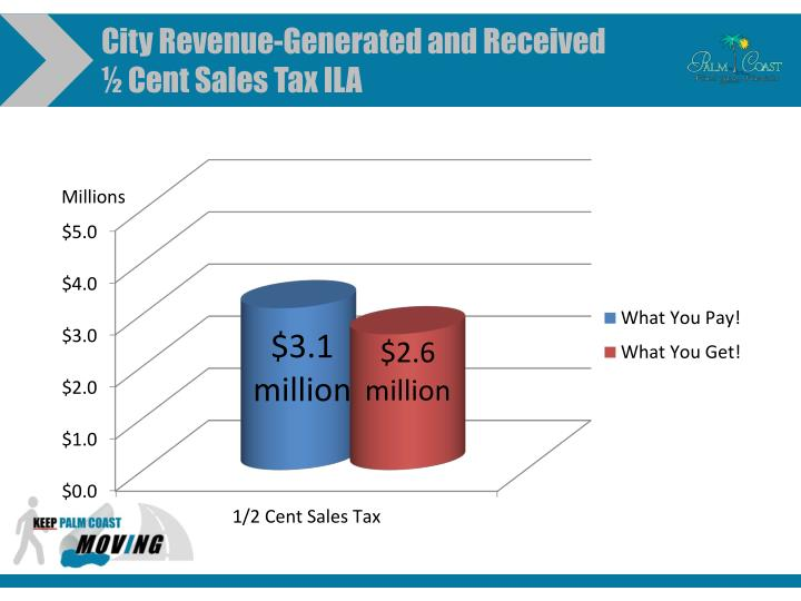 City Revenue-Generated and Received