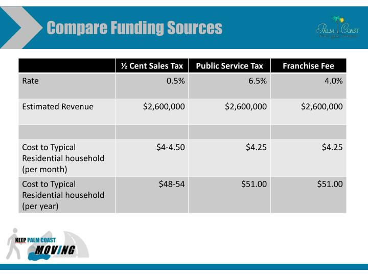 Compare Funding Sources