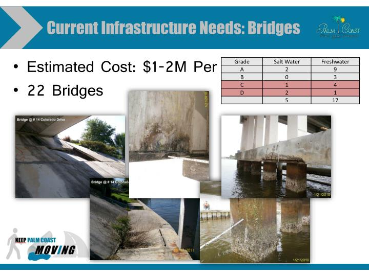 Current Infrastructure Needs: Bridges