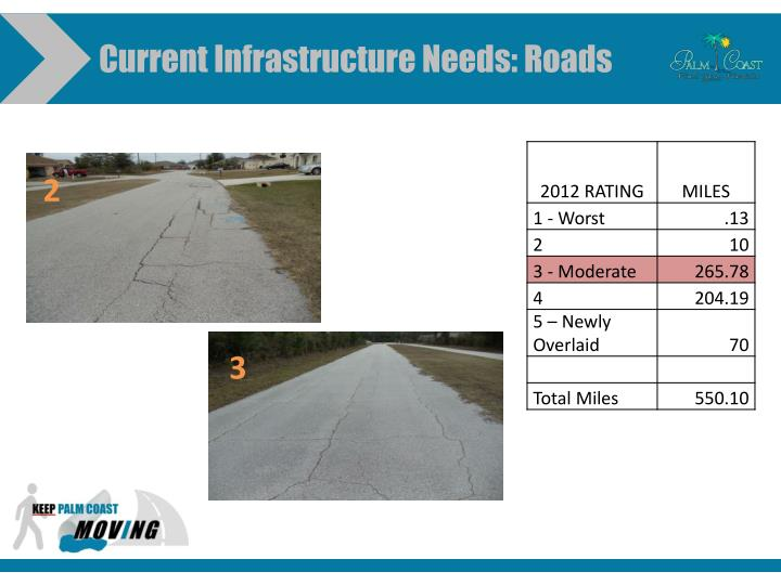 Current Infrastructure Needs: Roads