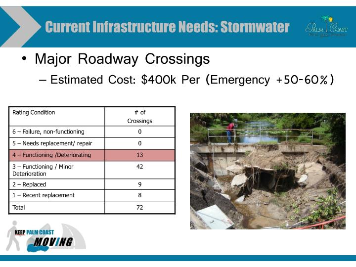 Current Infrastructure Needs: Stormwater