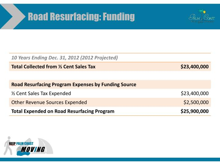 Road Resurfacing: Funding