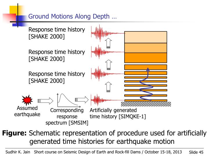 Ground Motions Along Depth …