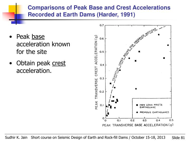 Comparisons of Peak Base and Crest Accelerations Recorded at Earth Dams (Harder, 1991)