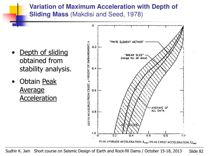 Variation of Maximum Acceleration with Depth of Sliding Mass