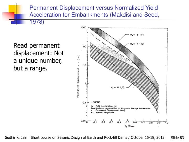 Permanent Displacement versus Normalized Yield Acceleration for Embankments (