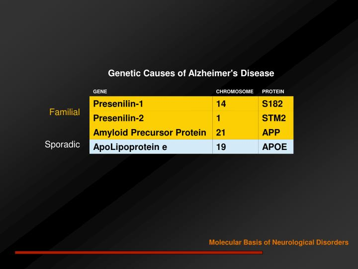 Genetic Causes of Alzheimer's Disease