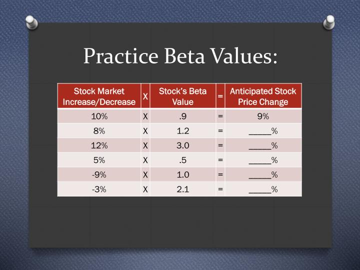 Practice Beta Values: