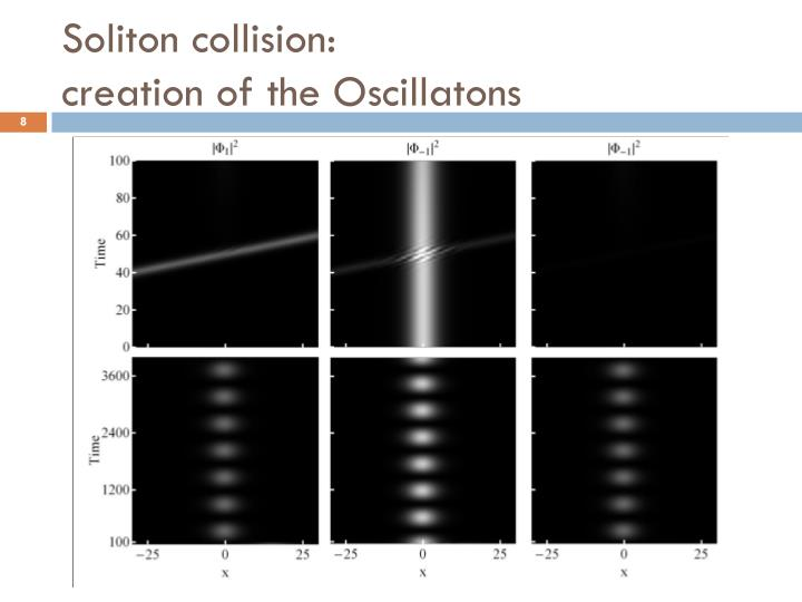 Soliton collision: