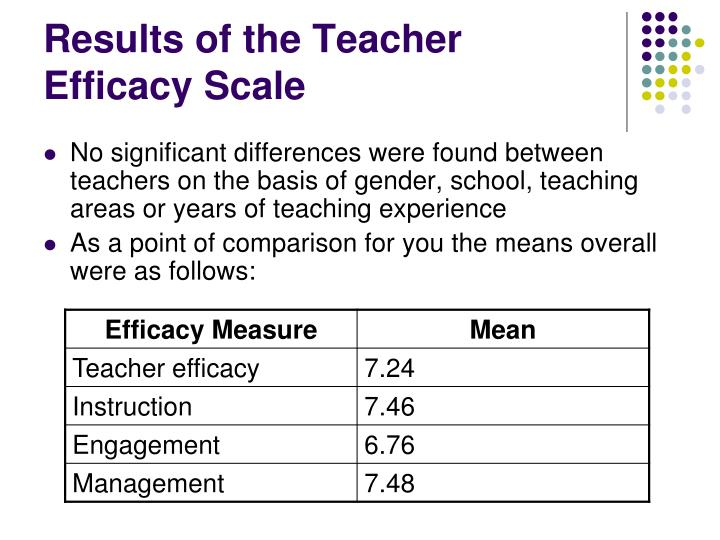 Results of the Teacher Efficacy Scale