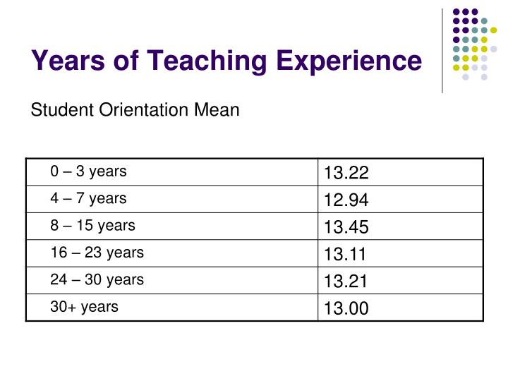 Years of Teaching Experience