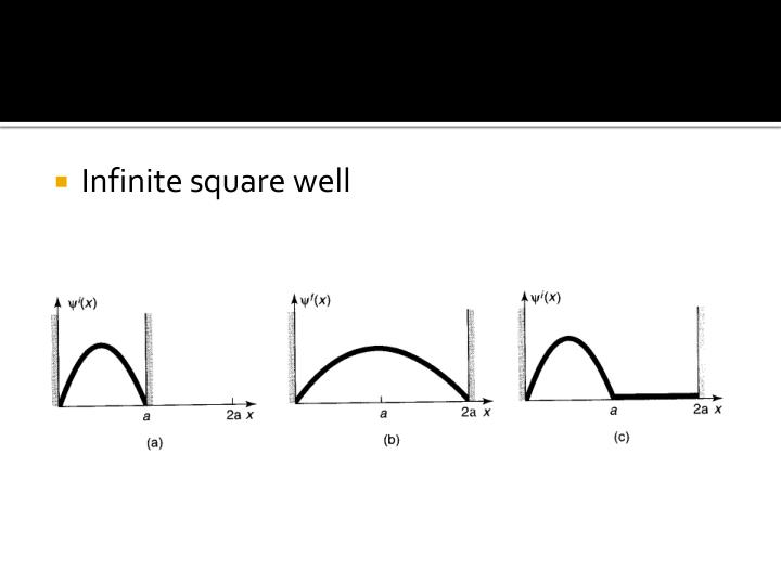 Infinite square well